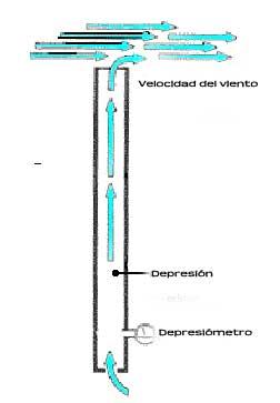 Principio de funcionamiento de una chimenea